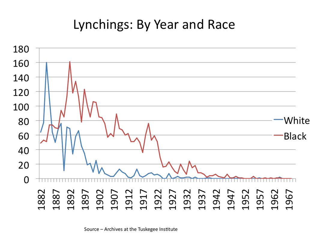 Source: The Tuskegee Institute, whose numbers can be found by year at http://law2.umkc.edu/faculty/projects/ftrials/shipp/lynchingyear.html.
