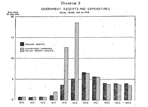 Government Receipts and Expenditures, 1914-1924