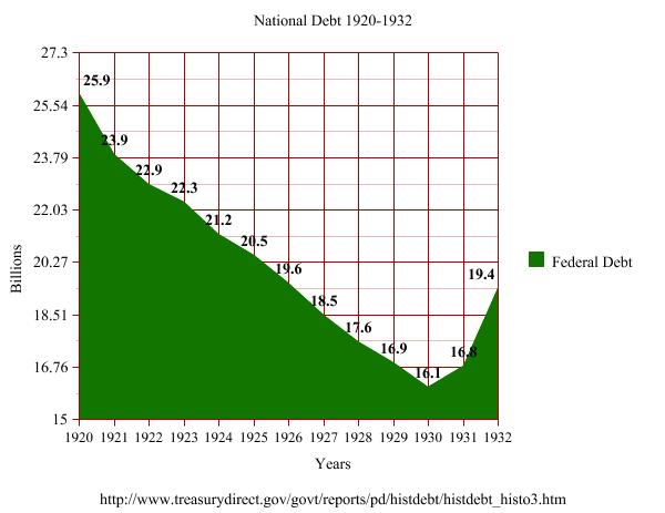 Graph encompasses the final year of President Wilson through the third year of President Hoover