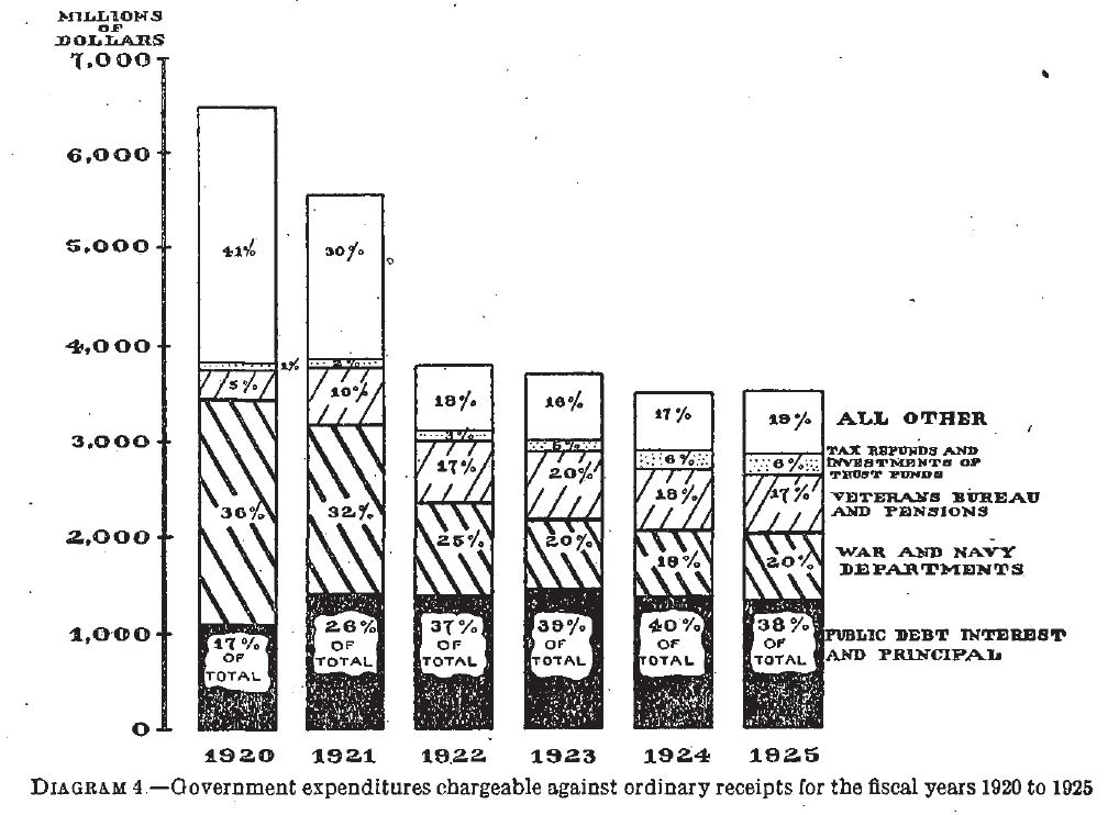 Annual Report of the Secretary of the Treasury on the State of the Finances, 1925. Courtesy of Frasier, http://fraser.stlouisfed.org/.