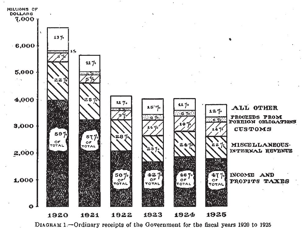 Annual Report of the Secretary of the Treasury on the State of the Finances, 1925. Courtesy of Fraiser, http://fraser.stlouisfed.org/.
