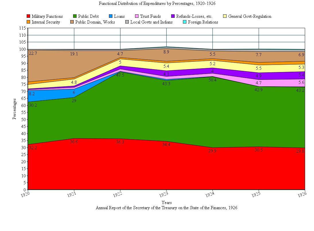 Functional Distribution of Expenditures FY 1926. Courtesy of Fraser, http://fraser.stlouisfed.org/.