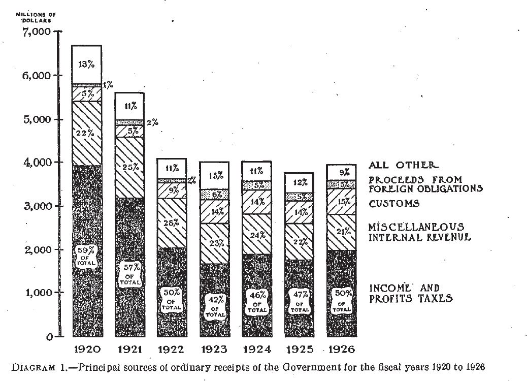 Annual Report of the Secretary of the Treasury on the State of the Finances, 1926. Courtesy of Fraser, http://fraser.stlouisfed.org/.