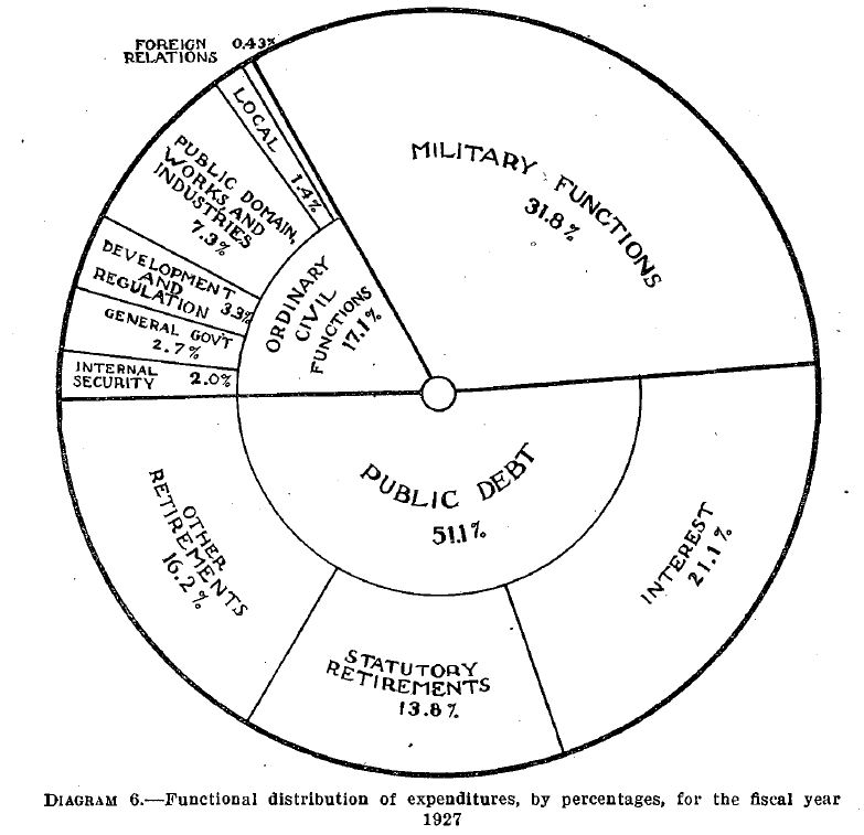 Annual Report of the Secretary of the Treasury, 1927. Courtesy of Fraser, http://fraser.stlouisfed.org/.