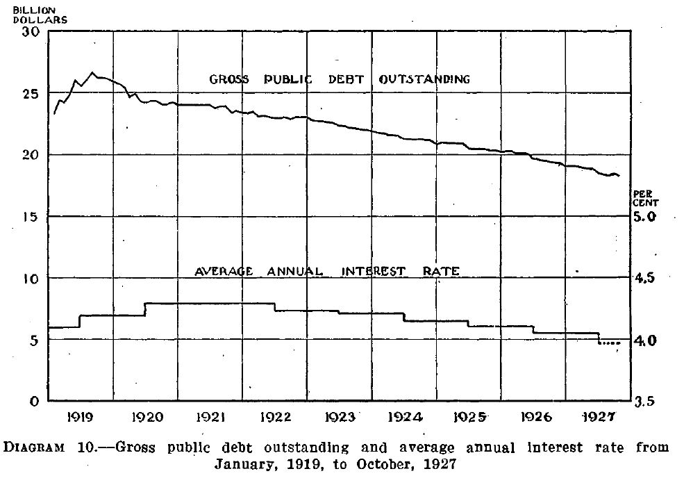 Cited from the Annual Report of the Secretary of the Treasury on the State of the Finances, 1927. Courtesy of Fraser, http://fraser.stlouisfed.org/.