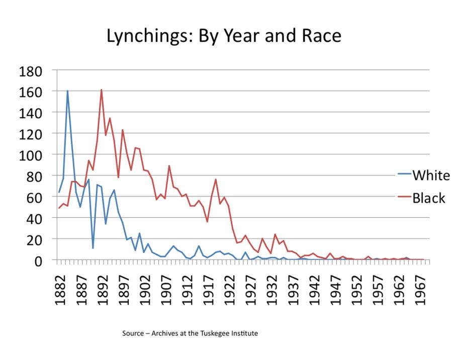 Lynching By Yr Chart