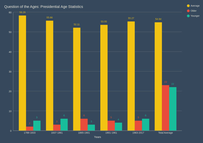 Question of the Ages_ Presidential Age Stats-1